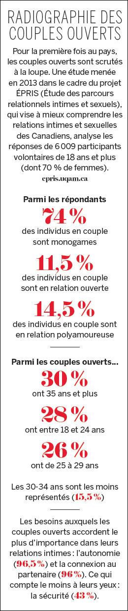Libertins-radiographie-des-couples-ouverts