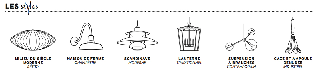 rafraichircuisine-infographielampes
