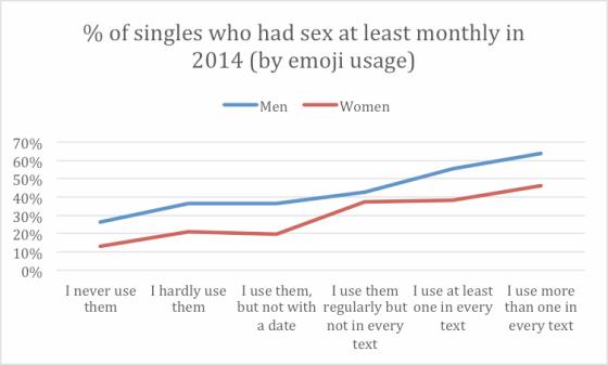 Emojis émoticônes vie sexuelle