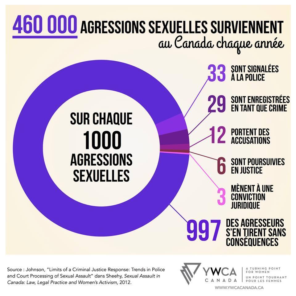 Source: YWCA